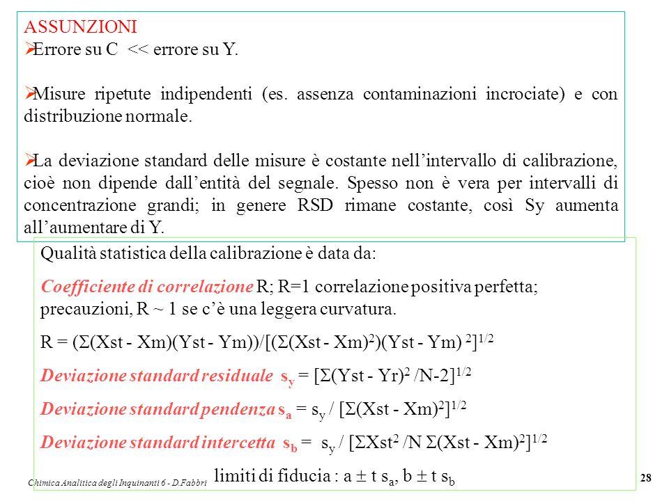 Chimica Analitica degli Inquinanti 6 - D.Fabbri 28 ASSUNZIONI Errore su C << errore su Y. Misure ripetute indipendenti (es. assenza contaminazioni inc