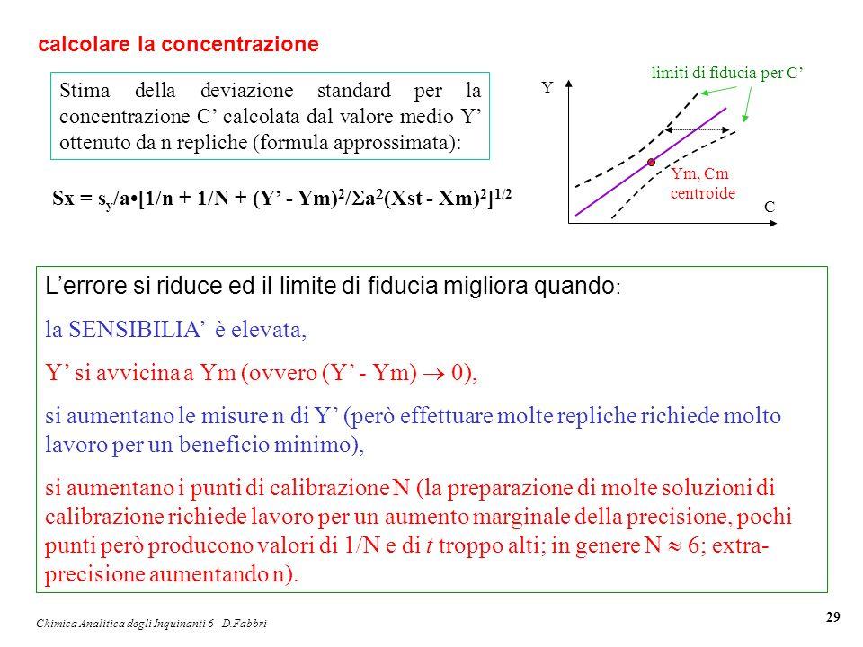 Chimica Analitica degli Inquinanti 6 - D.Fabbri 29 Stima della deviazione standard per la concentrazione C calcolata dal valore medio Y ottenuto da n