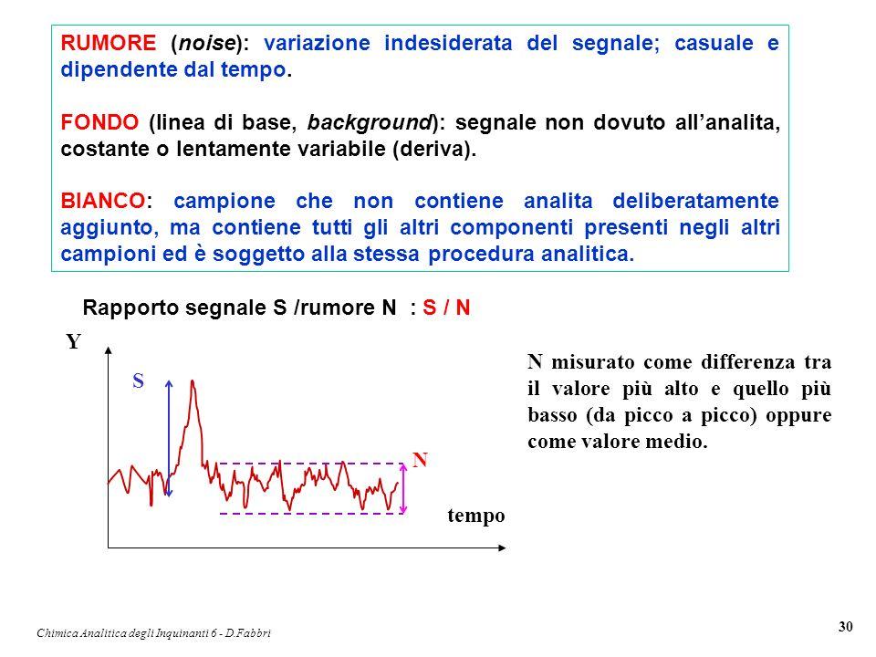 Chimica Analitica degli Inquinanti 6 - D.Fabbri 30 RUMORE (noise): variazione indesiderata del segnale; casuale e dipendente dal tempo. FONDO (linea d