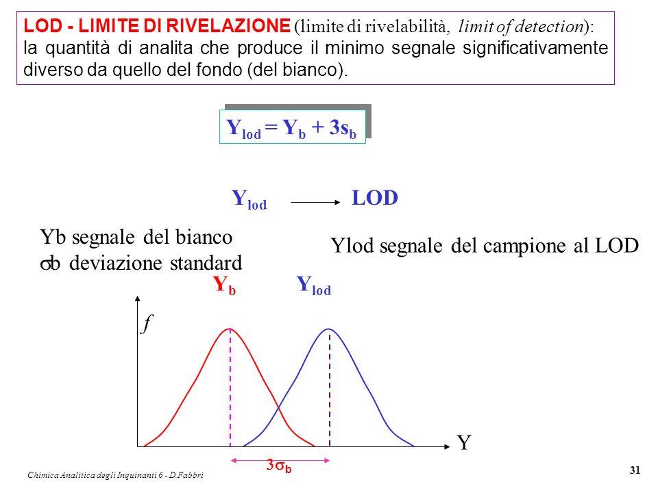 Chimica Analitica degli Inquinanti 6 - D.Fabbri 31 LOD - LIMITE DI RIVELAZIONE (limite di rivelabilità, limit of detection): la quantità di analita ch
