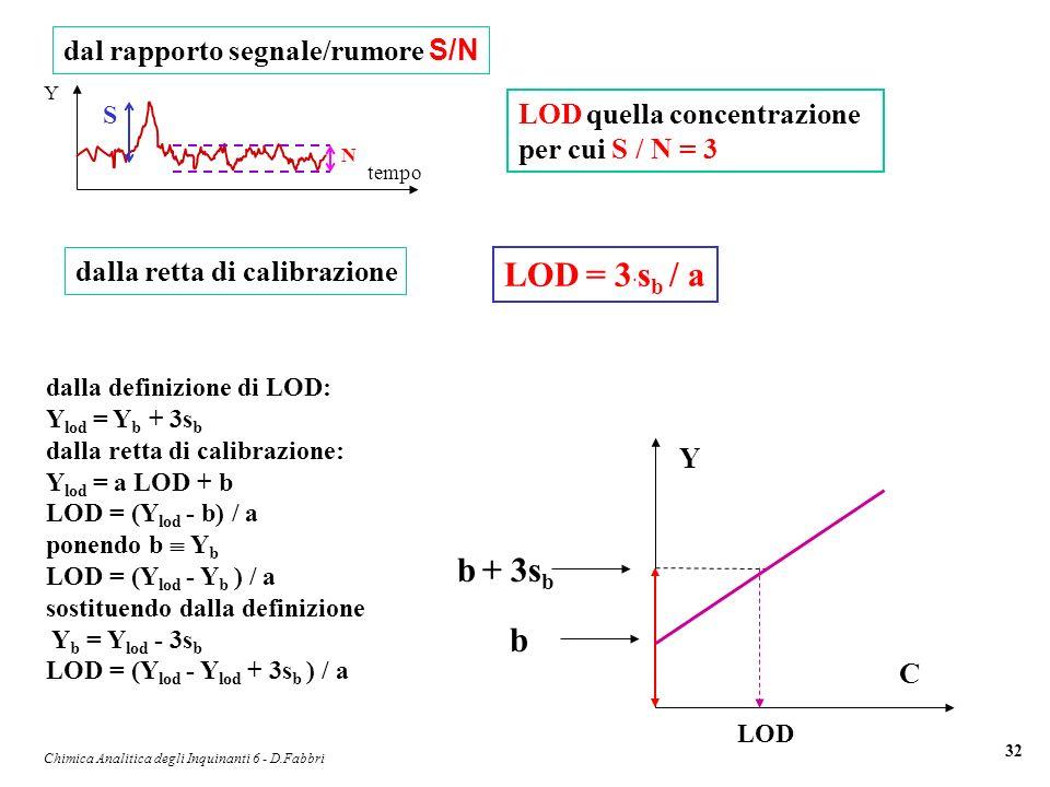 Chimica Analitica degli Inquinanti 6 - D.Fabbri 32 Y tempo N S dal rapporto segnale/rumore S/N LOD quella concentrazione per cui S / N = 3 LOD = 3 · s