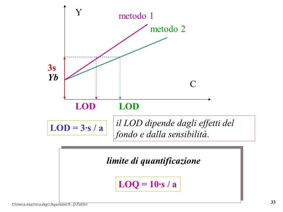 Chimica Analitica degli Inquinanti 6 - D.Fabbri 33 LOQ = 10·s / a limite di quantificazione Y LOD C metodo 1 metodo 2 Yb 3s il LOD dipende dagli effet