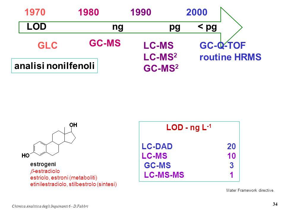 Chimica Analitica degli Inquinanti 6 - D.Fabbri 34 Water Framework directive. estrogeni -estradiolo estriolo, estroni (metaboliti) etinilestradiolo, s