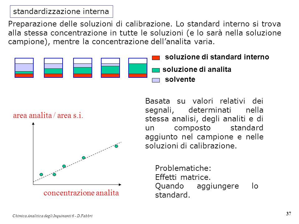 Chimica Analitica degli Inquinanti 6 - D.Fabbri 37 Basata su valori relativi dei segnali, determinati nella stessa analisi, degli analiti e di un comp