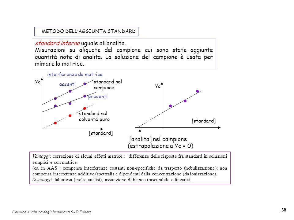 Chimica Analitica degli Inquinanti 6 - D.Fabbri 38 METODO DELLAGGIUNTA STANDARD standard interno uguale allanalita. Misurazioni su aliquote del campio