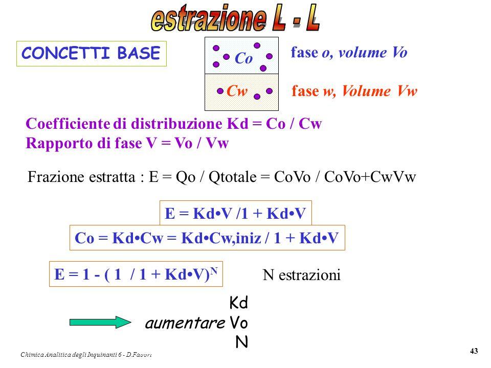 Chimica Analitica degli Inquinanti 6 - D.Fabbri 43 CONCETTI BASE Frazione estratta : E = Qo / Qtotale = CoVo / CoVo+CwVw fase o, volume Vo fase w, Vol