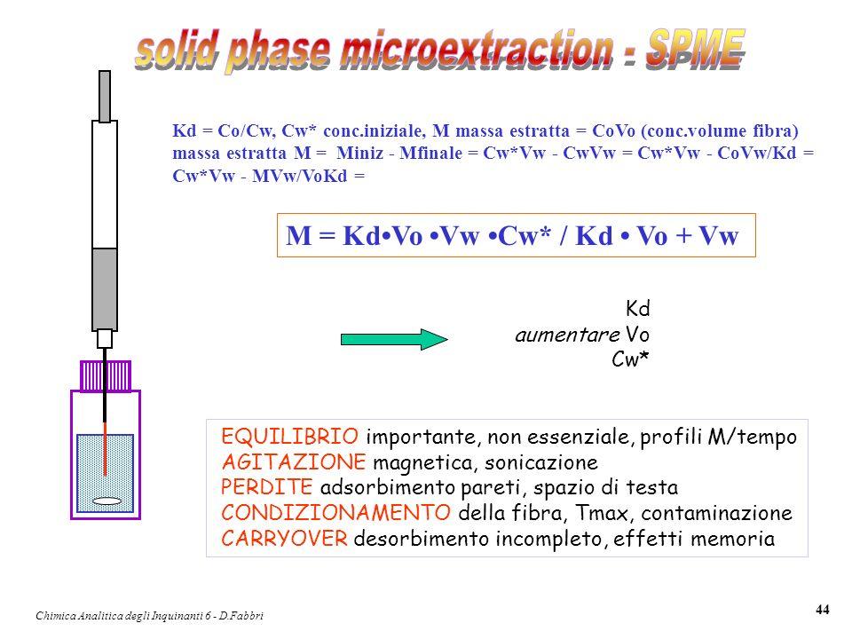 Chimica Analitica degli Inquinanti 6 - D.Fabbri 44 Kd = Co/Cw, Cw* conc.iniziale, M massa estratta = CoVo (conc.volume fibra) massa estratta M = Miniz