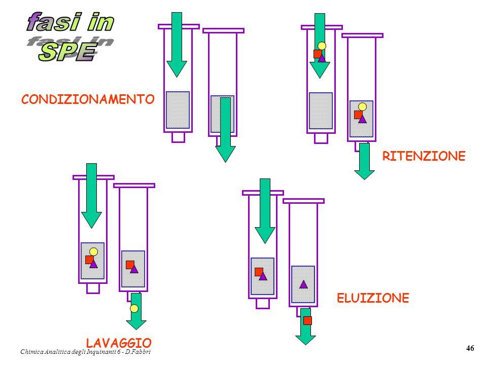 Chimica Analitica degli Inquinanti 6 - D.Fabbri 46 CONDIZIONAMENTO RITENZIONE LAVAGGIO ELUIZIONE