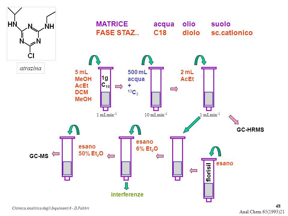 Chimica Analitica degli Inquinanti 6 - D.Fabbri 48 atrazina Anal.Chem.65(1993)21 MATRICEacquaoliosuolo FASE STAZ.. C18diolosc.cationico 5 mL MeOH AcEt