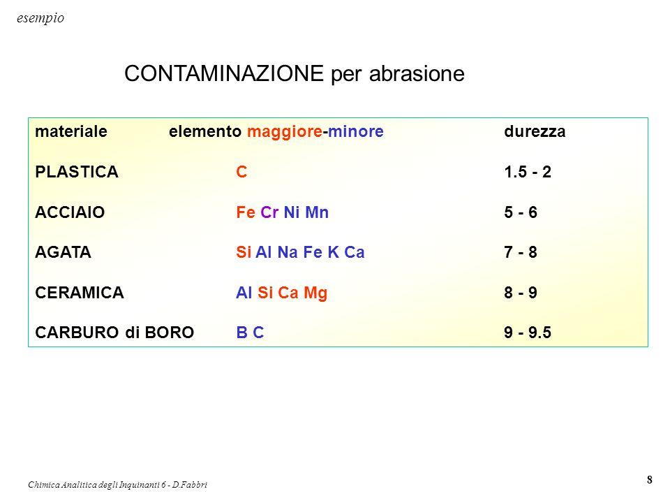 Chimica Analitica degli Inquinanti 6 - D.Fabbri 8 materialeelemento maggiore-minoredurezza PLASTICAC1.5 - 2 ACCIAIOFe Cr Ni Mn5 - 6 AGATASi Al Na Fe K