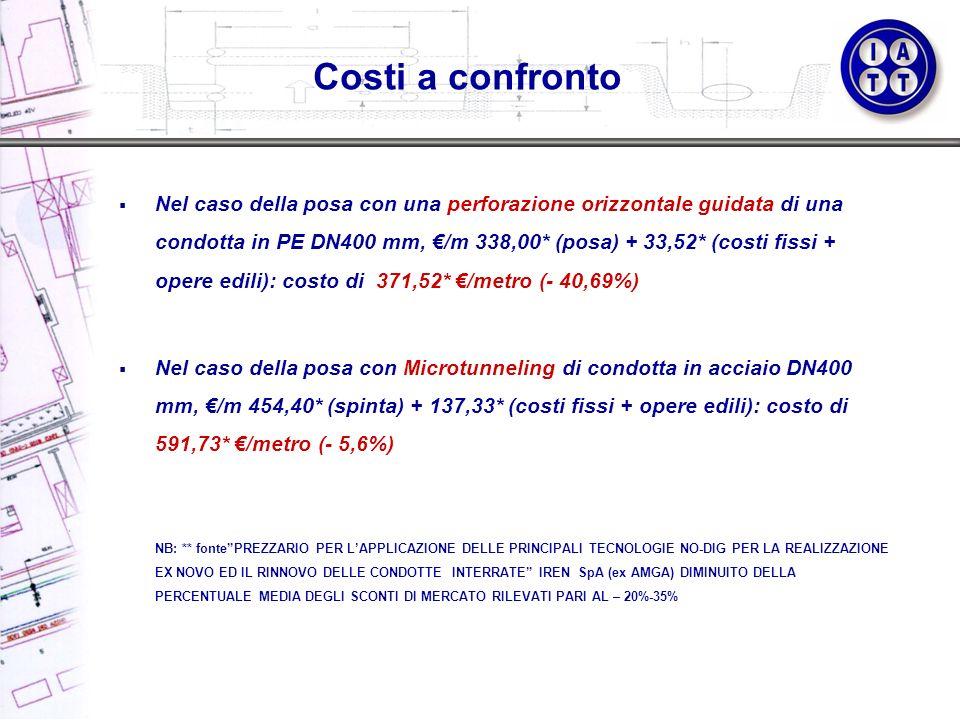Nel caso della posa con una perforazione orizzontale guidata di una condotta in PE DN400 mm, /m 338,00* (posa) + 33,52* (costi fissi + opere edili): c