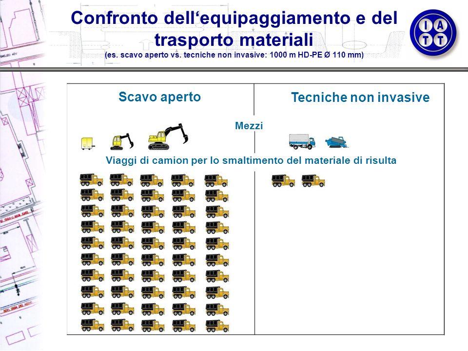 Confronto dellequipaggiamento e del trasporto materiali (es. scavo aperto vs. tecniche non invasive: 1000 m HD-PE Ø 110 mm) Scavo aperto Tecniche non