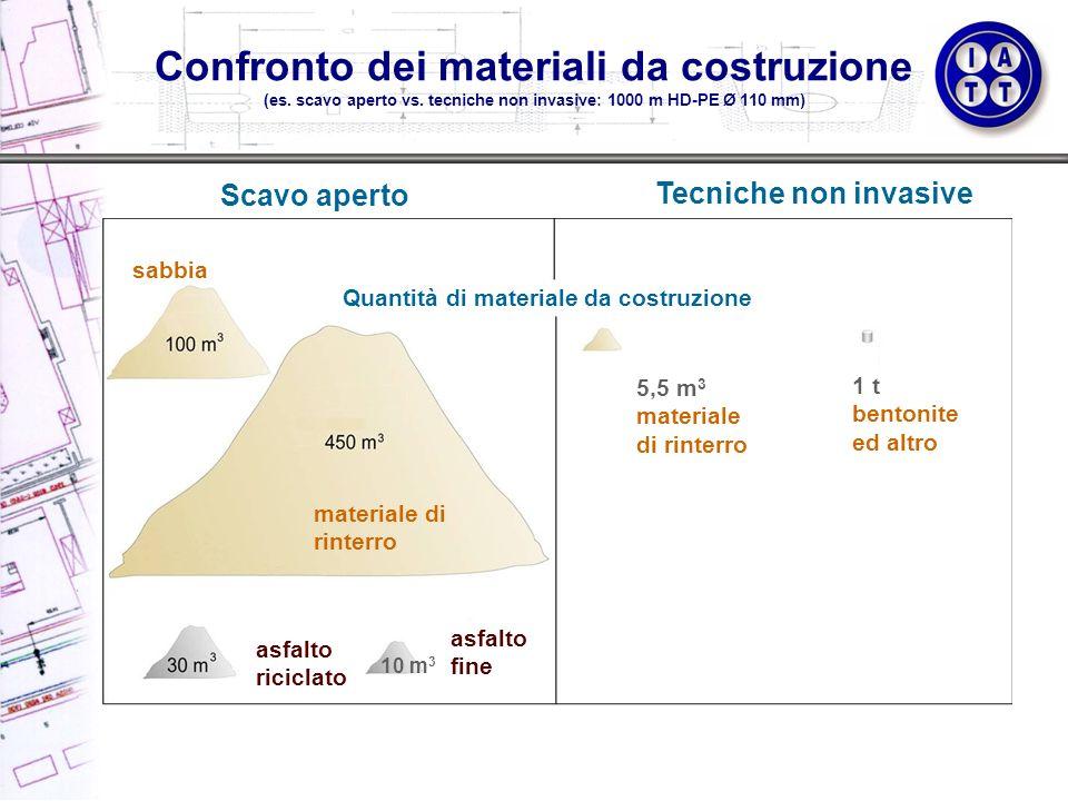 Confronto dei materiali da costruzione (es. scavo aperto vs. tecniche non invasive: 1000 m HD-PE Ø 110 mm) Scavo aperto Tecniche non invasive Quantità