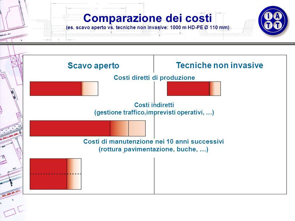 Comparazione dei costi (es. scavo aperto vs. tecniche non invasive: 1000 m HD-PE Ø 110 mm) Scavo aperto Tecniche non invasive Costi diretti di produzi