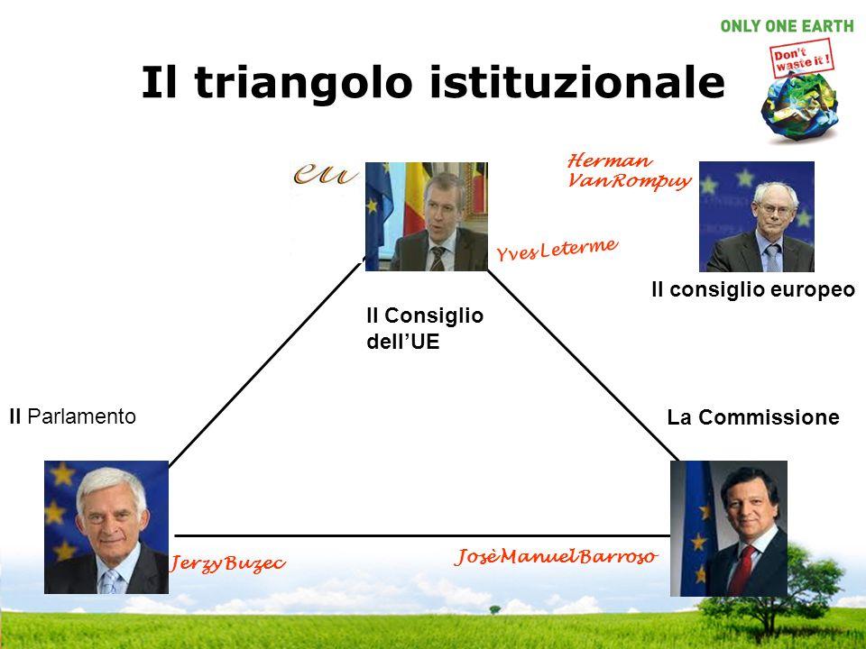 Il triangolo istituzionale La Commissione Il Parlamento Jerzy Buzec Yves Leterme Josè Manuel Barroso Il consiglio europeo Herman Van Rompuy Il Consiglio dellUE