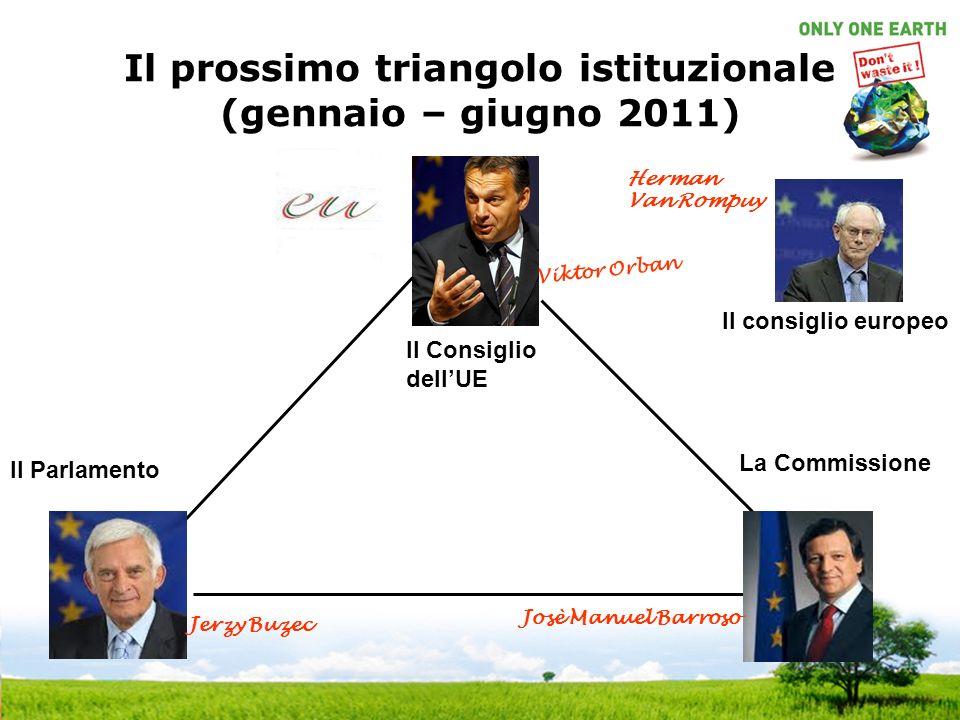 Il prossimo triangolo istituzionale (gennaio – giugno 2011) Il Consiglio dellUE La Commissione Il Parlamento Viktor Orban Josè Manuel Barroso Il consiglio europeo Herman Van Rompuy Jerzy Buzec