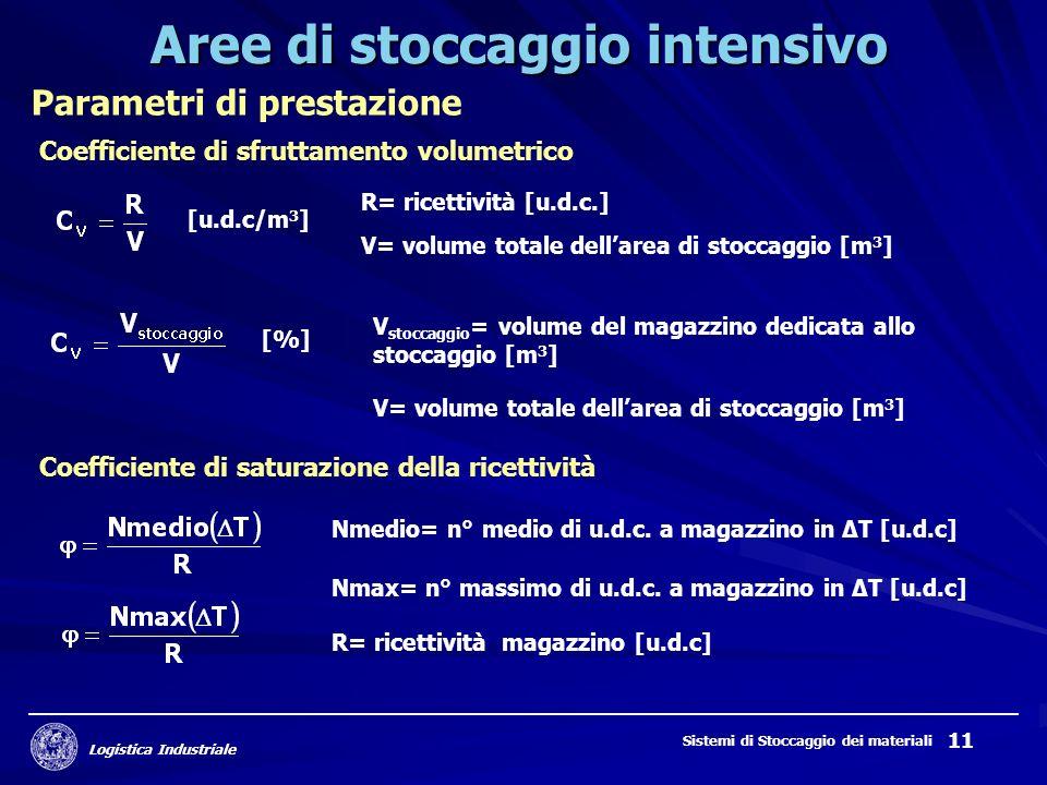 Logistica Industriale Sistemi di Stoccaggio dei materiali 11 Aree di stoccaggio intensivo Parametri di prestazione Coefficiente di sfruttamento volume