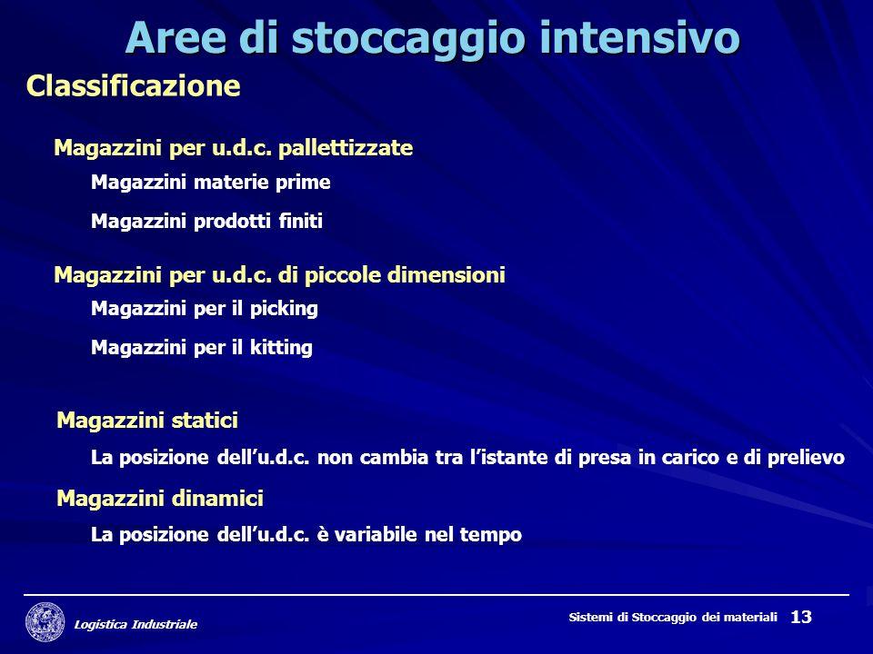Logistica Industriale Sistemi di Stoccaggio dei materiali 13 Aree di stoccaggio intensivo Classificazione Magazzini per u.d.c.
