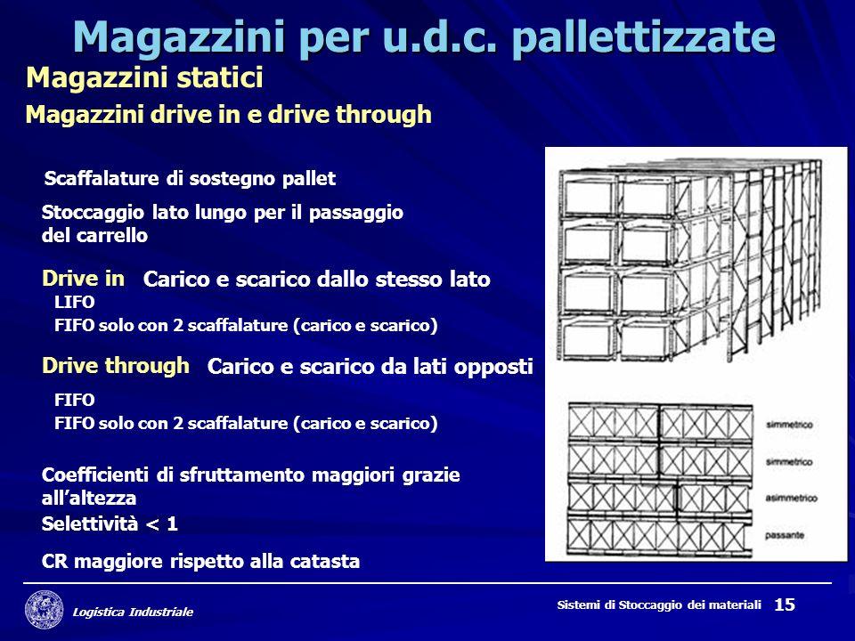 Logistica Industriale Sistemi di Stoccaggio dei materiali 15 Magazzini per u.d.c. pallettizzate Magazzini statici Magazzini drive in e drive through S