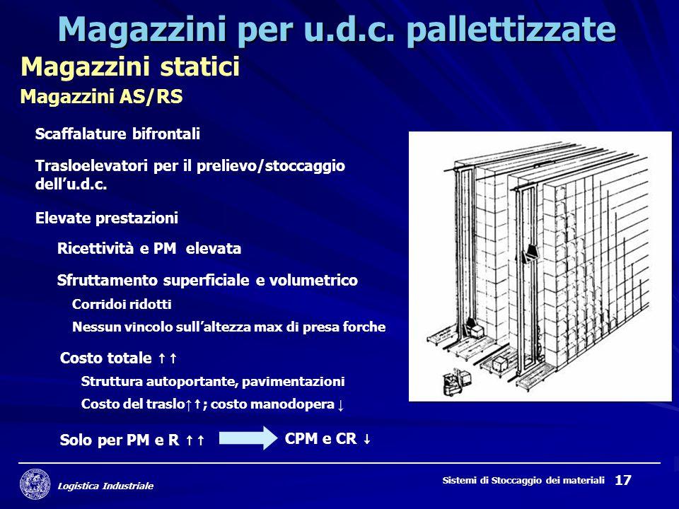 Logistica Industriale Sistemi di Stoccaggio dei materiali 17 Magazzini per u.d.c. pallettizzate Magazzini statici Magazzini AS/RS Scaffalature bifront