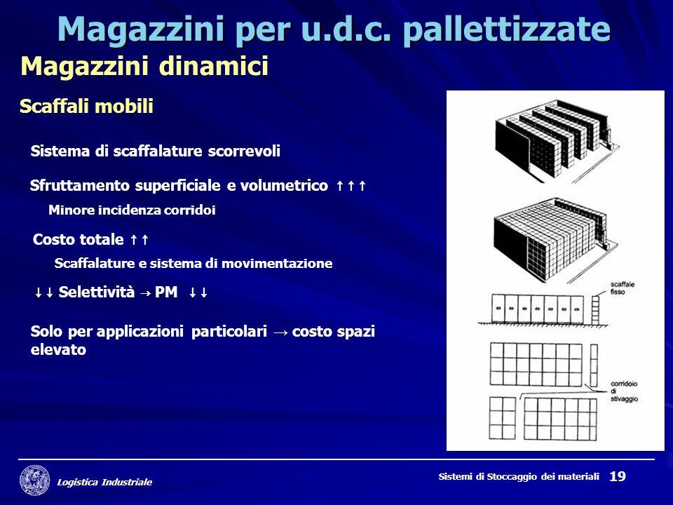 Logistica Industriale Sistemi di Stoccaggio dei materiali 19 Magazzini per u.d.c. pallettizzate Magazzini dinamici Scaffali mobili Scaffalature e sist