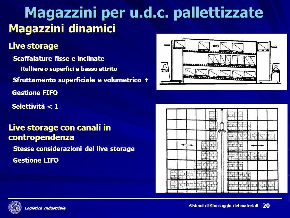 Logistica Industriale Sistemi di Stoccaggio dei materiali 20 Magazzini per u.d.c. pallettizzate Magazzini dinamici Live storage Gestione FIFO Sfruttam