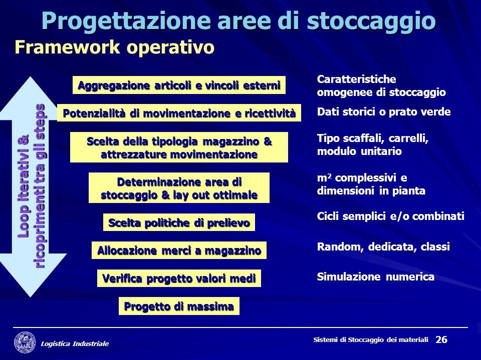Logistica Industriale Sistemi di Stoccaggio dei materiali 26 Loop iterativi & ricoprimenti tra gli steps Progettazione aree di stoccaggio Framework op
