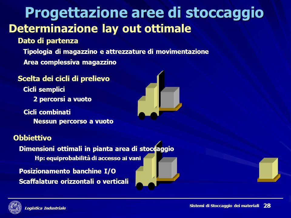 Logistica Industriale Sistemi di Stoccaggio dei materiali 28 Progettazione aree di stoccaggio Determinazione lay out ottimale Dato di partenza Tipolog