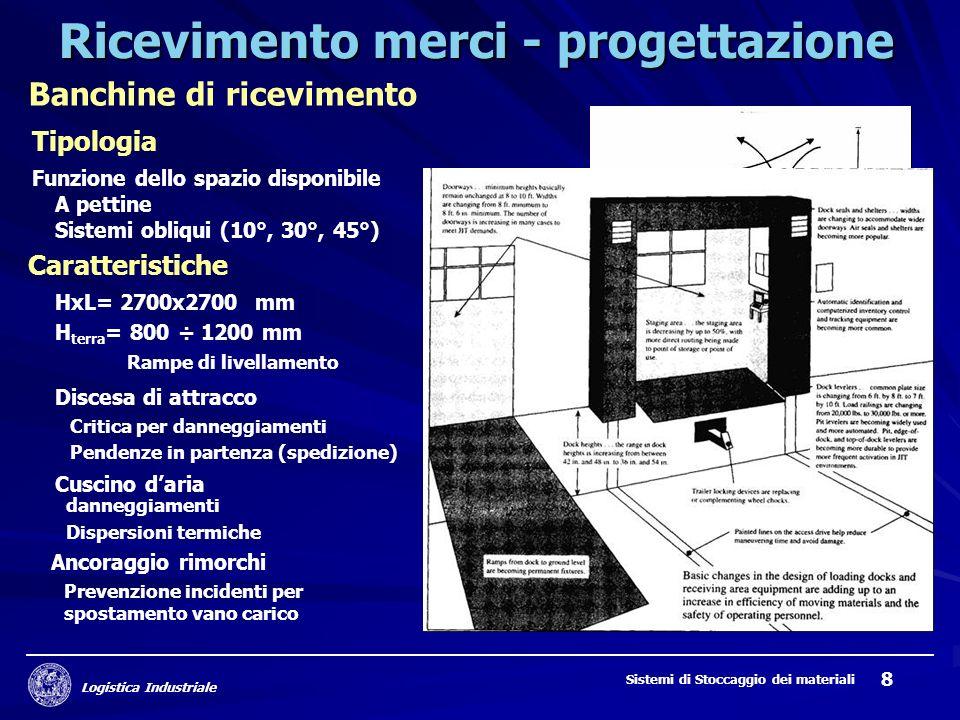 Logistica Industriale Sistemi di Stoccaggio dei materiali 8 Ricevimento merci - progettazione Banchine di ricevimento Tipologia Funzione dello spazio