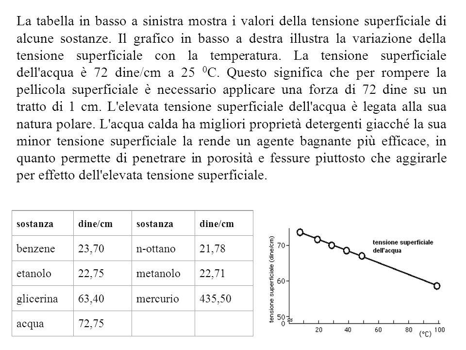 La tabella in basso a sinistra mostra i valori della tensione superficiale di alcune sostanze. Il grafico in basso a destra illustra la variazione del