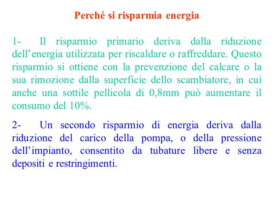 Perché si risparmia energia 1-Il risparmio primario deriva dalla riduzione dellenergia utilizzata per riscaldare o raffreddare. Questo risparmio si ot