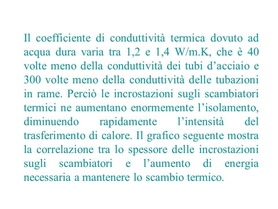 Effetti di ELCE sulla tensione superficiale: Lattivatore ELCE modifica la tensione superficiale dellacqua.