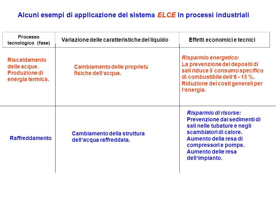 Processo tecnologico (fase) Variazione delle caratteristiche del liquidoEffetti economici e tecnici Riscaldamento delle acque. Produzione di energia t