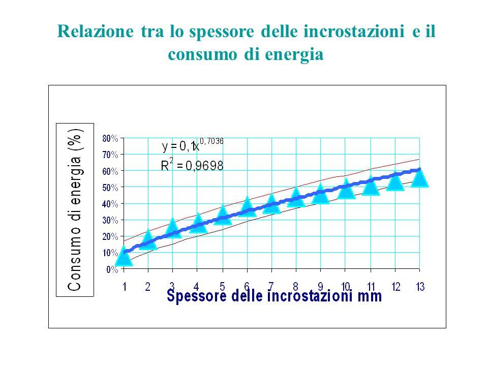 ELCE garantisce: Massima efficacia nelleliminazione e nella prevenzione dei depositi sedimentari.