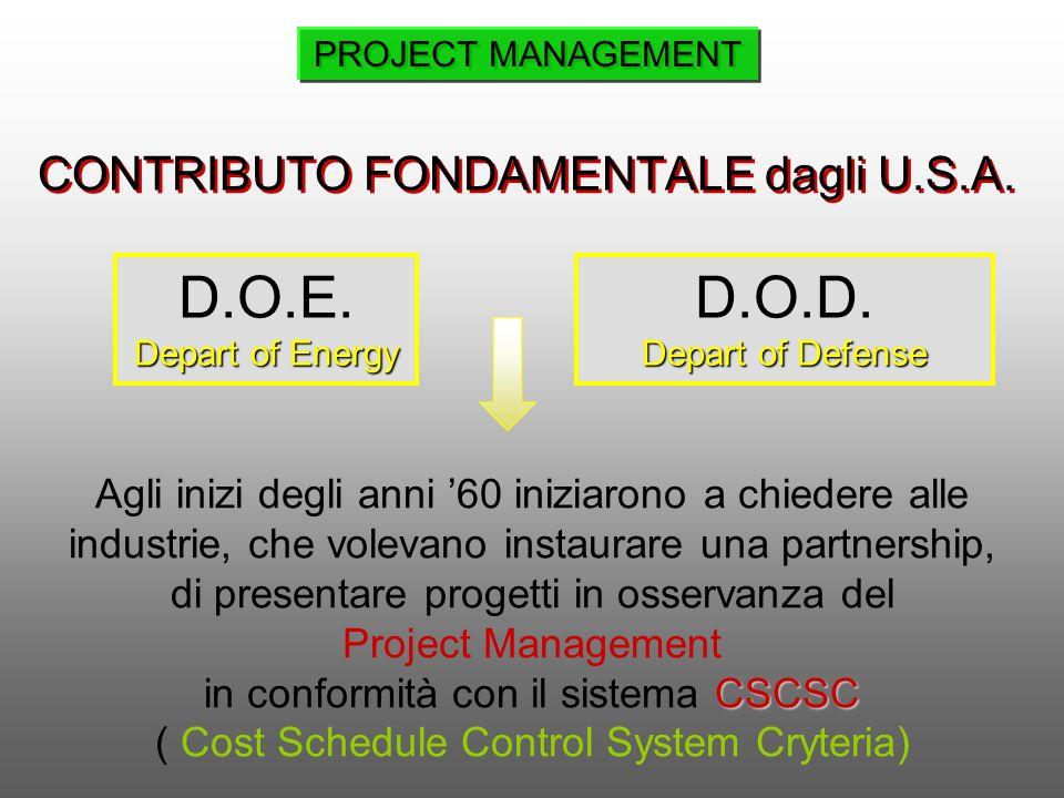 CONTRIBUTO FONDAMENTALE dagli U.S.A. D.O.E. Depart of Energy D.O.D. Depart of Defense Agli inizi degli anni 60 iniziarono a chiedere alle industrie, c