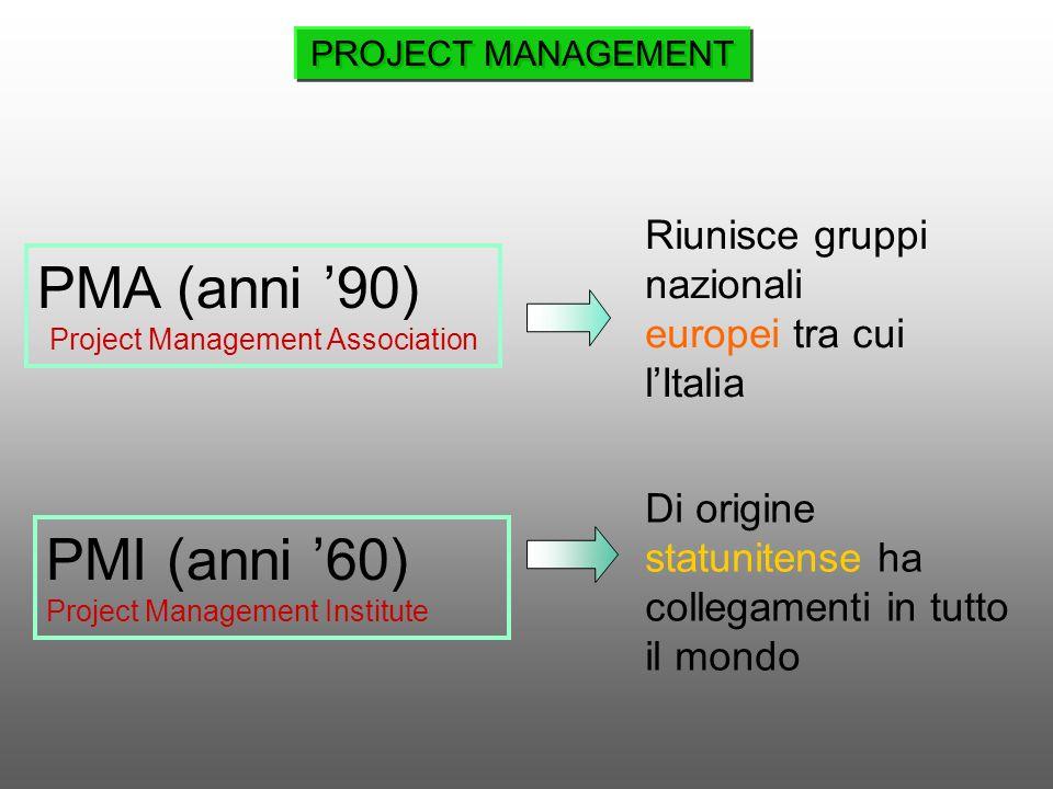 PMA (anni 90) Project Management Association Riunisce gruppi nazionali europei tra cui lItalia Di origine statunitense ha collegamenti in tutto il mon