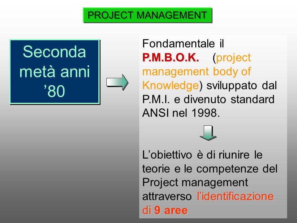 Seconda metà anni 80 P.M.B.O.K. Fondamentale il P.M.B.O.K. (project management body of Knowledge) sviluppato dal P.M.I. e divenuto standard ANSI nel 1