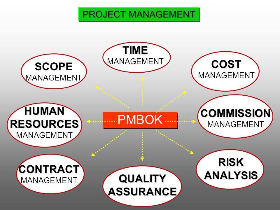 QUALITY ASSURANCE RISKANALYSIS COST MANAGEMENT PMBOK SCOPE MANAGEMENT CONTRACT MANAGEMENT TIME HUMAN RESOURCES HUMAN RESOURCES MANAGEMENT COMMISSION M
