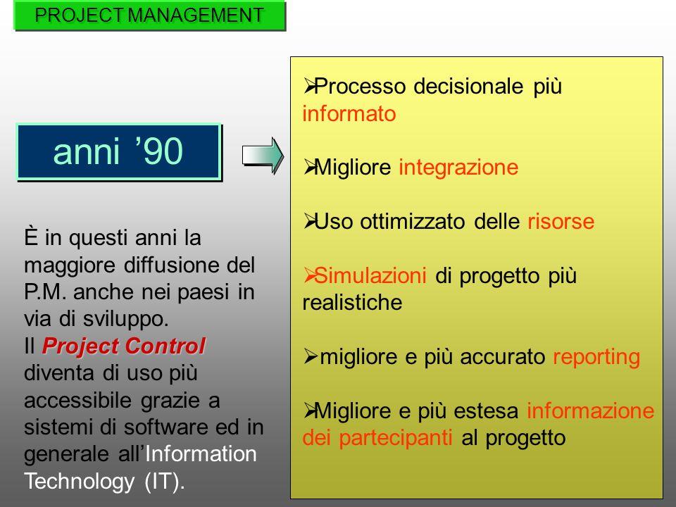 anni 90 È in questi anni la maggiore diffusione del P.M. anche nei paesi in via di sviluppo. Project Control Il Project Control diventa di uso più acc