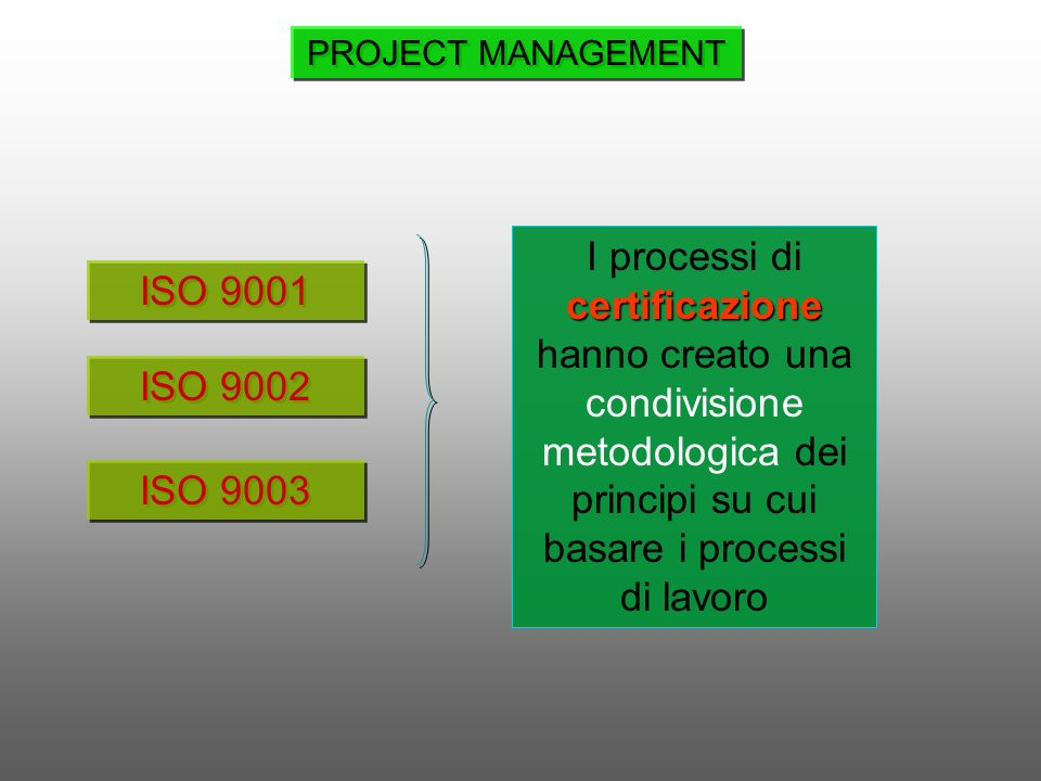 ISO 9001 ISO 9002 ISO 9003 certificazione I processi di certificazione hanno creato una condivisione metodologica dei principi su cui basare i process