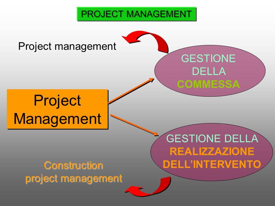 Project Management GESTIONE DELLA REALIZZAZIONE DELLINTERVENTO GESTIONE DELLA COMMESSA PROJECT MANAGEMENT Construction project management Project mana