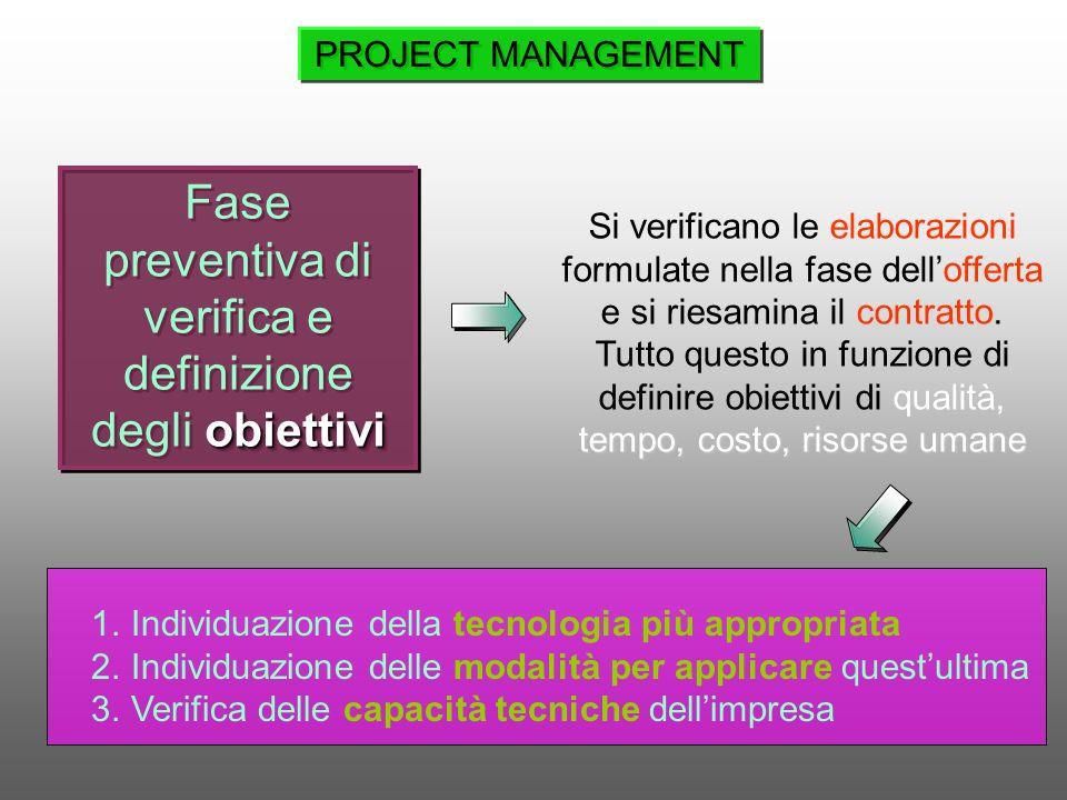 obiettivi Fase preventiva di verifica e definizione degli obiettivi Si verificano le elaborazioni formulate nella fase dellofferta e si riesamina il c