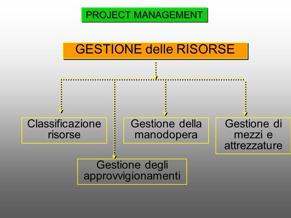 GESTIONE delle RISORSE Classificazione risorse Gestione della manodopera Gestione di mezzi e attrezzature Gestione degli approvvigionamenti PROJECT MA