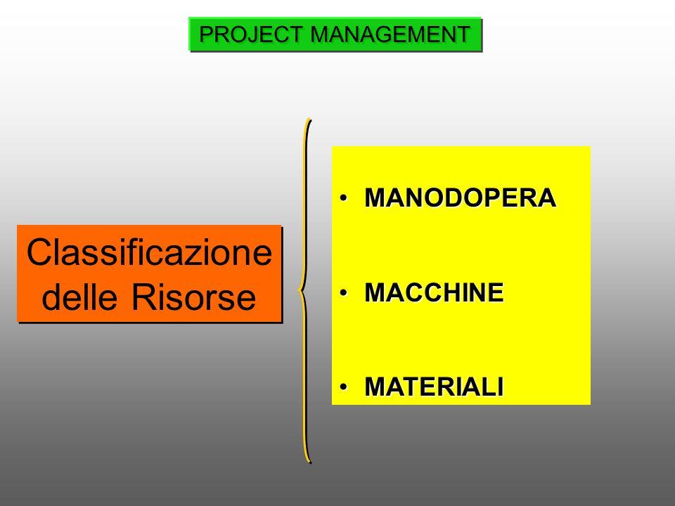 Classificazione delle Risorse MANODOPERAMANODOPERA MACCHINEMACCHINE MATERIALIMATERIALI PROJECT MANAGEMENT