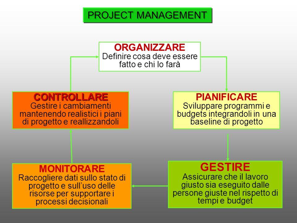 ORGANIZZARE Definire cosa deve essere fatto e chi lo farà PIANIFICARE Sviluppare programmi e budgets integrandoli in una baseline di progettoCONTROLLA