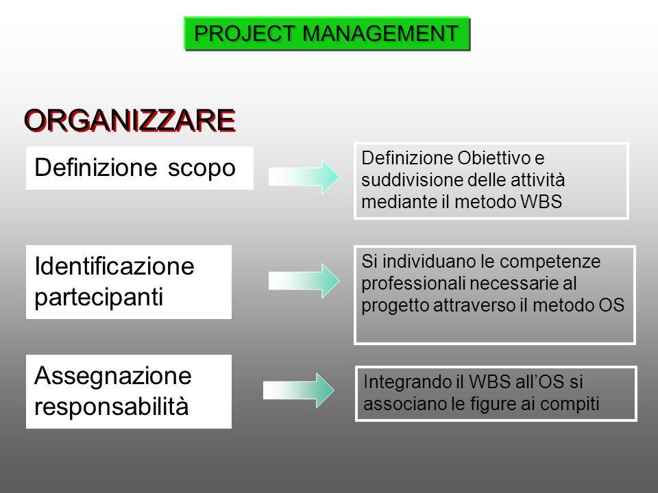 Definizione scopo Identificazione partecipanti Definizione Obiettivo e suddivisione delle attività mediante il metodo WBS Si individuano le competenze
