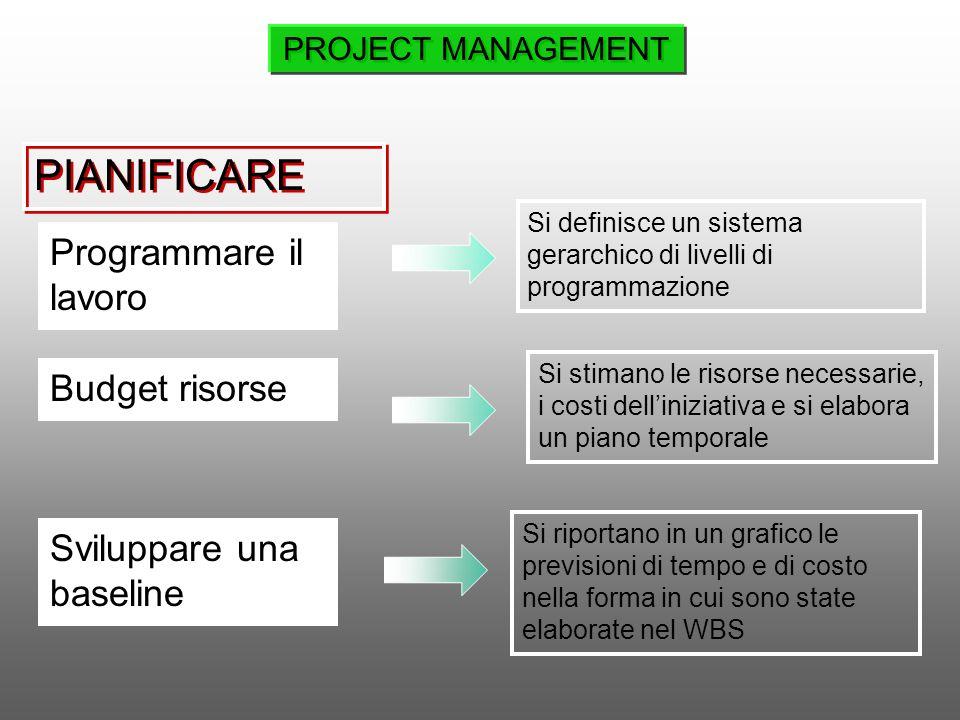 Programmare il lavoro Budget risorse Si definisce un sistema gerarchico di livelli di programmazione Si stimano le risorse necessarie, i costi dellini