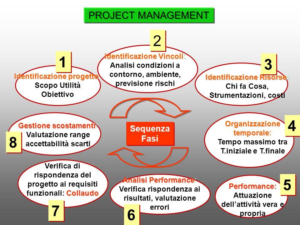 Identificazione progetto Identificazione progetto: Scopo Utilità Obiettivo Gestione scostamenti Gestione scostamenti: Valutazione range accettabilità