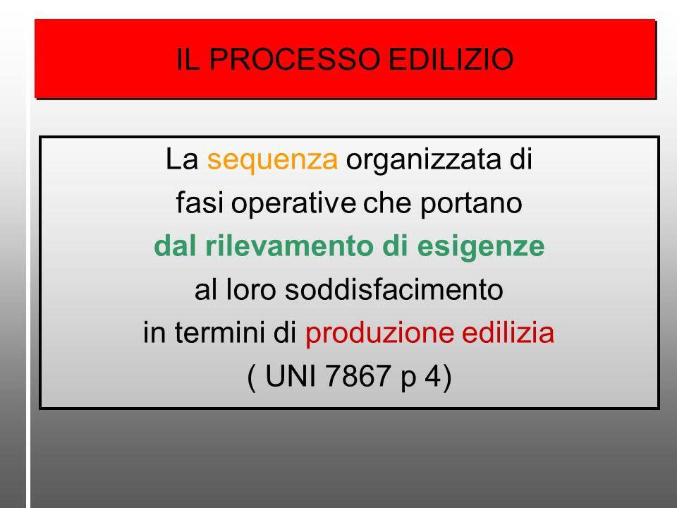 IL PROCESSO EDILIZIO La sequenza organizzata di fasi operative che portano dal rilevamento di esigenze al loro soddisfacimento in termini di produzion