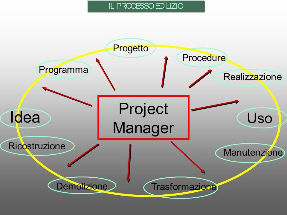Idea ProgrammaProgetto Demolizione Procedure Manutenzione Uso TrasformazioneRicostruzione Realizzazione Project Manager